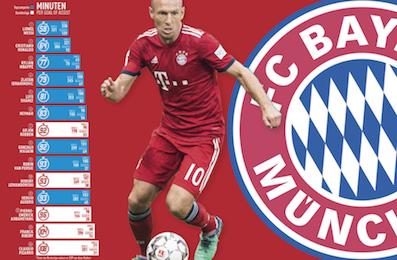 032099a9f Past Stars  Arjen Robben
